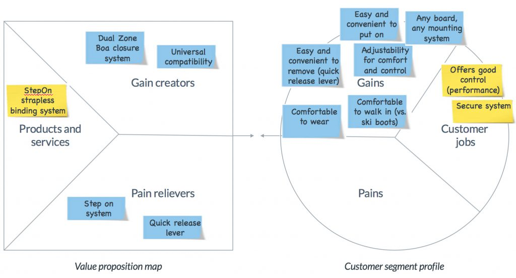 Value Proposition Map for visualizing how the new value proposition responds to customer pains, gains and jobs-to-be-done
