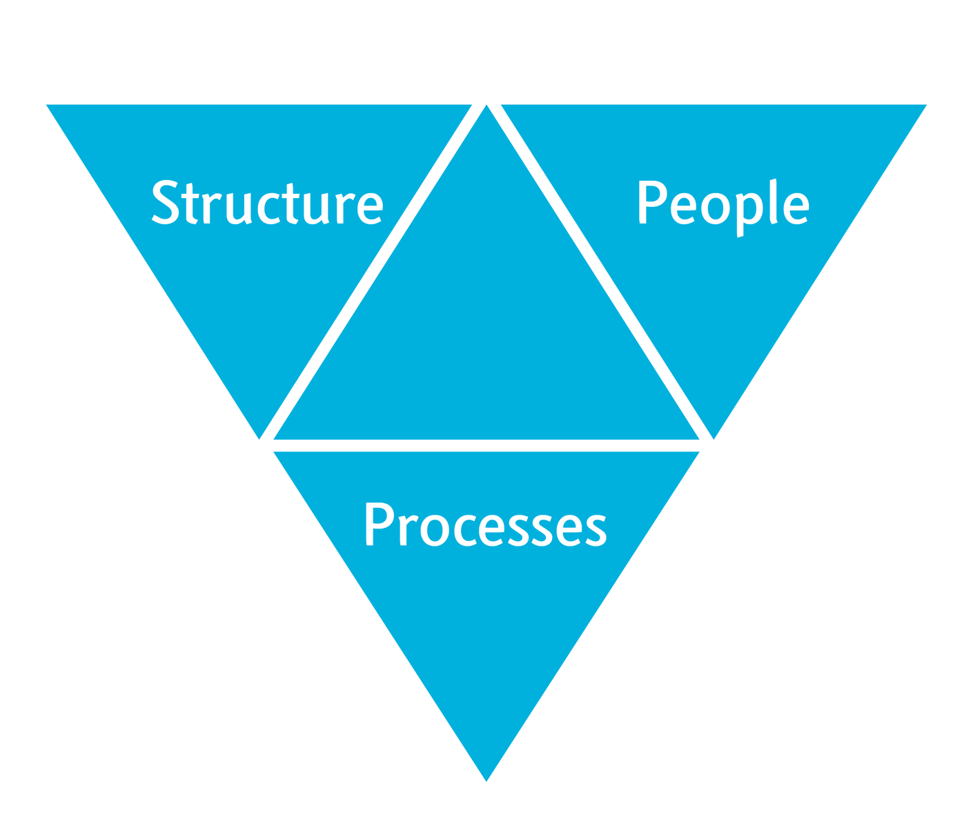 Aligning people structure and processes for building innovation capability