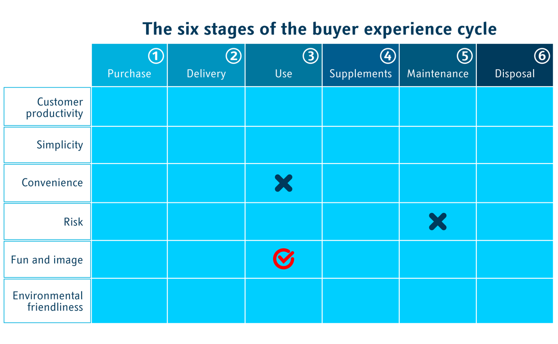 Buyer Utility Map / Mapping the customer journey