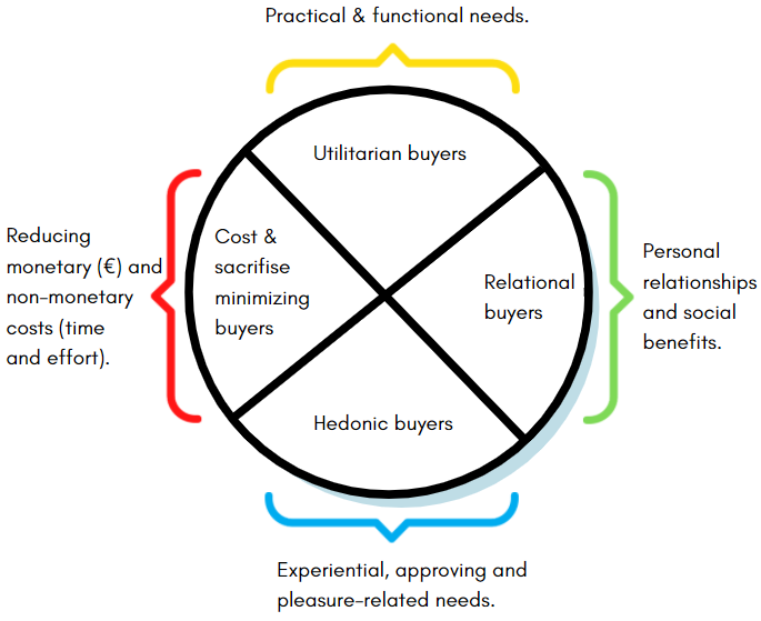 For retail innovation, understand the 4 types of buyers. Based on the research from Barwitz & Maes (2018).