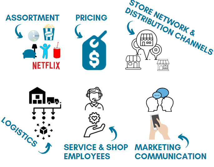 6 topics to consider for reconstructing your value chain in Omnichannel. Based on the book from Gino Van Ossel.